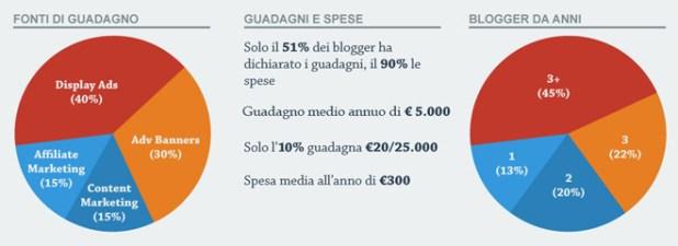 Lo-Stato-dei-Blog-in-Italia-2013-guadagno