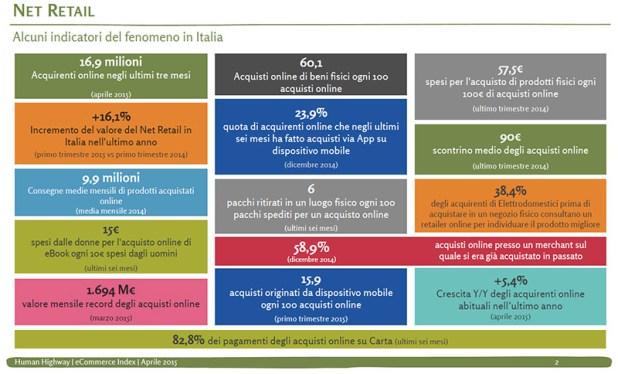 e-commerce-2015-italia-net-retail