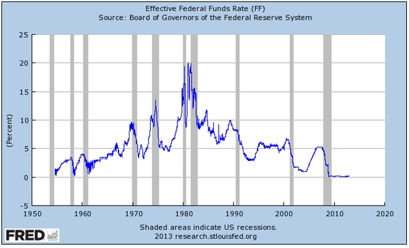 Another Visit to FRED to Find Primary Data - Federal Reserve Bank of