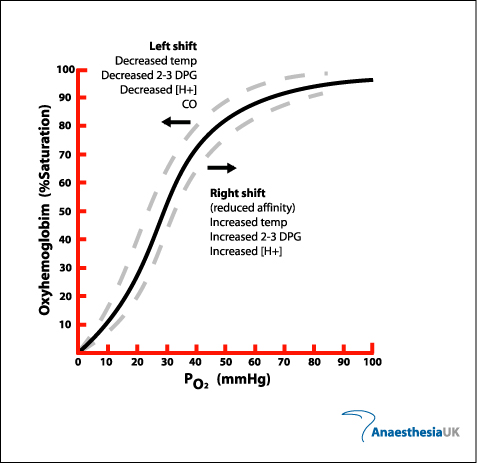Anaesthesia UK  Oxygen Dissociation Curve