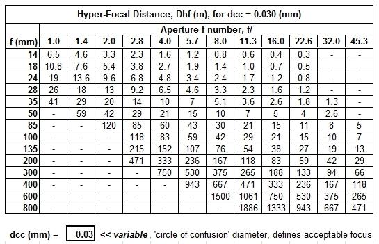 Samyang 14mm Hyperfocal - FM Forums