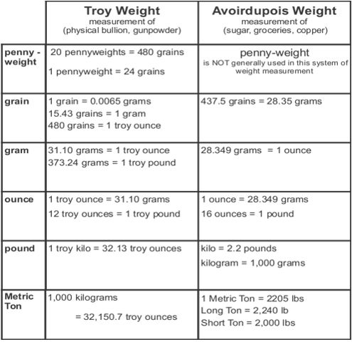 Troy vs Avoirdupois - Systems of Weight \/ Weight Measurement Systems - weight conversion chart