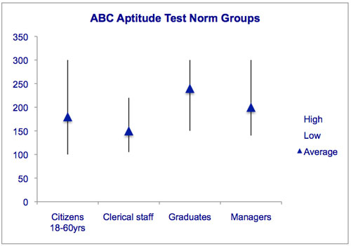 Management Aptitude Tests