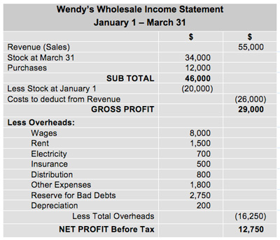 Accounting Concepts - Example Income Statement