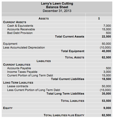 Balance Sheet - Assets, Liabilities, and Equity - balance sheet formats