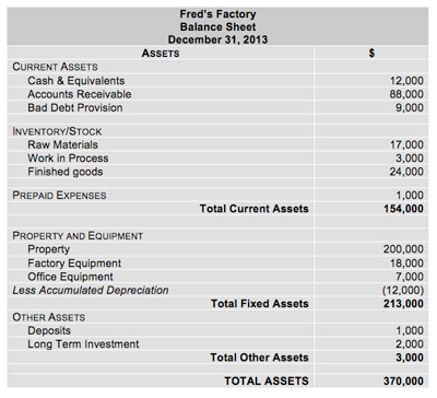 Assets - Balance Sheet Definition - components of balance sheet