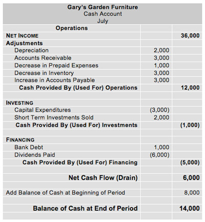 Cash Flow Analysis - Indirect Format Cash Flow Statements - cash flow statement