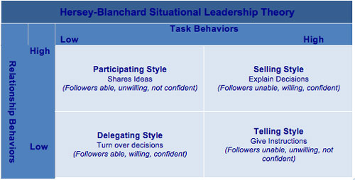 9 Common Leadership Styles Which Type Of Leader Are You? u2013