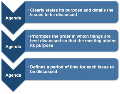 Meeting Agenda Format - Format For An Agenda
