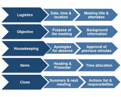 Writing a Meeting Agenda