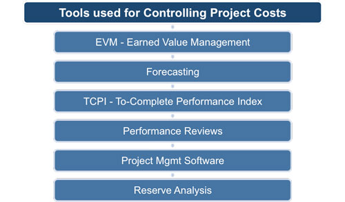Monitoring and Controlling Project Expenditure