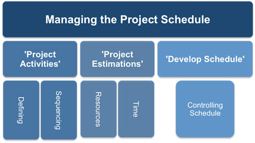 schedule management - Goalgoodwinmetals