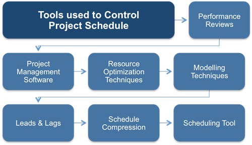 Managing the Project Schedule Free eBook in PDF Format