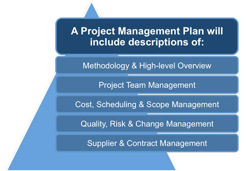 Project Management Plan Template - project schedule management plan template