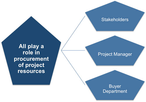 Planning Contract Management