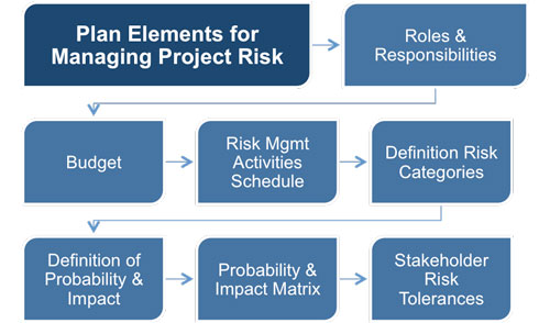 Performing a Risk Analysis