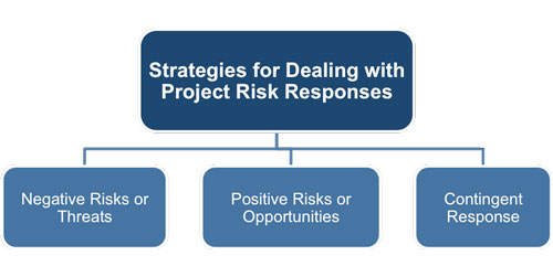 Planning and Controlling Risk Responses