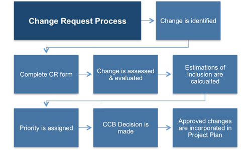 Change Management Plan Template - Change Management Plan
