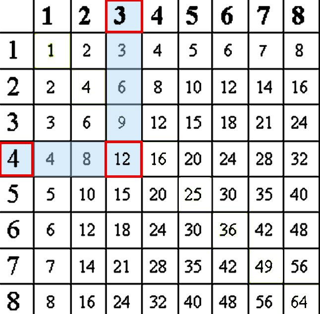 Multiplication Table Worksheets  Lessons