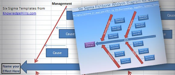 Free Six Sigma Fishbone Templates for MS Office