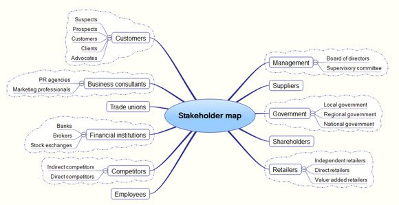 Stakeholder Map Template - Map Template