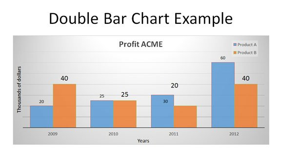 How to Make a Double Line Graph in PowerPoint 2010 - free bar graph templates