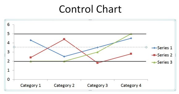 How to Make a Simple Control Chart in PowerPoint 2010