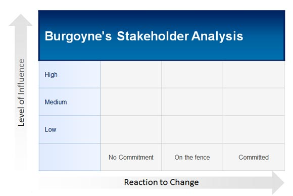 How to Make a Burgoyne\u0027s Stakeholder Analysis in PowerPoint 2010 for