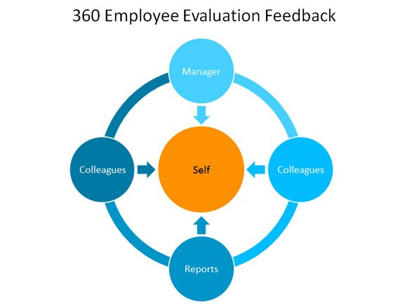 360 Employee Evaluation Feedback Template for PowerPoint - 360 evaluation