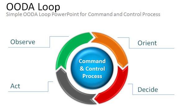 Free OODA Loop PowerPoint Presentation Template  Diagram - smartart powerpoint template