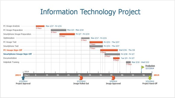 How Office Timeline Makes IT Slides for PowerPoint - project plan ppt template