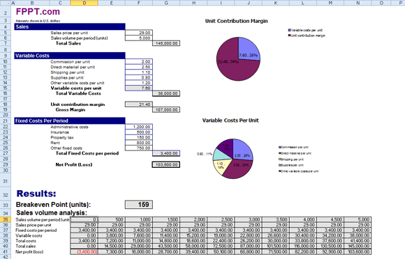 break even analysis chart template