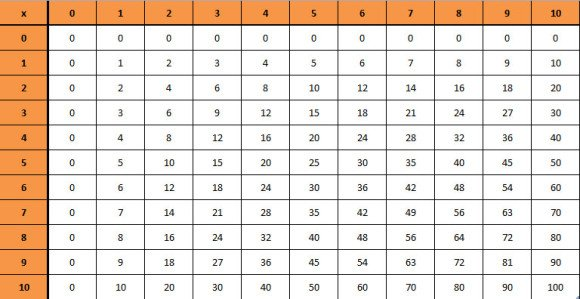 Make a Multiplication Chart in PowerPoint in Less than 2 Minutes - multiplication table