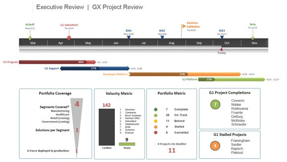 Project Presentation Tip Include Project Visuals on your Scorecard