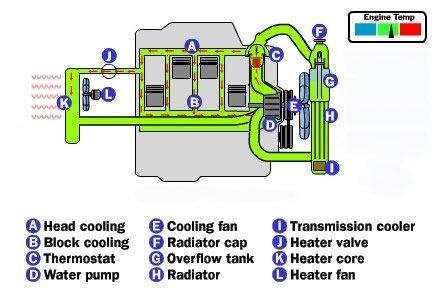 Engine Cooling System - FreeAutoMechanic