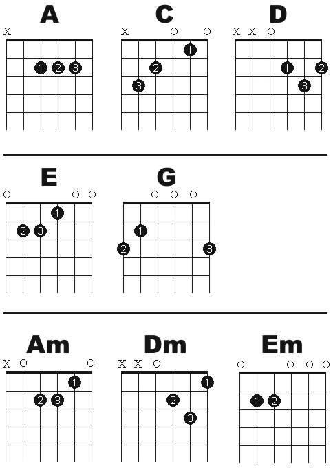 Free Online Guitar Lessons Easy to read printable open chord chart