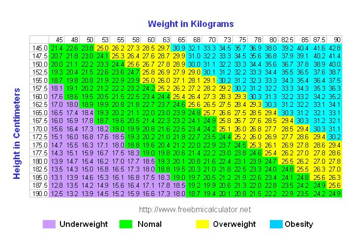 Bmi Calculator In Metric For Men