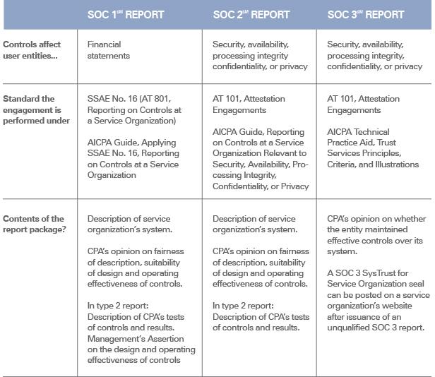 soc reporting