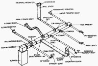 HVAC Performance Depends on Good Ductwork