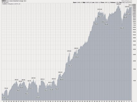 stock market, professional fund managers, dow history