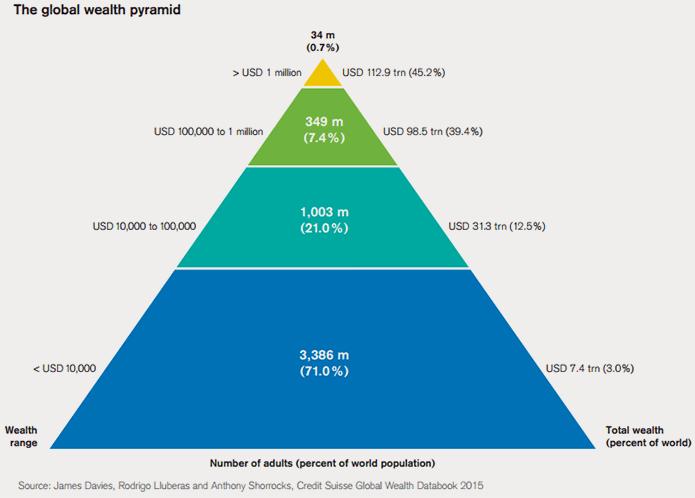 15-10-global-wealth-pyramid