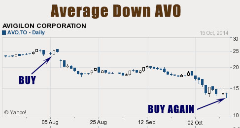14-10-avo-average-down-buy-more