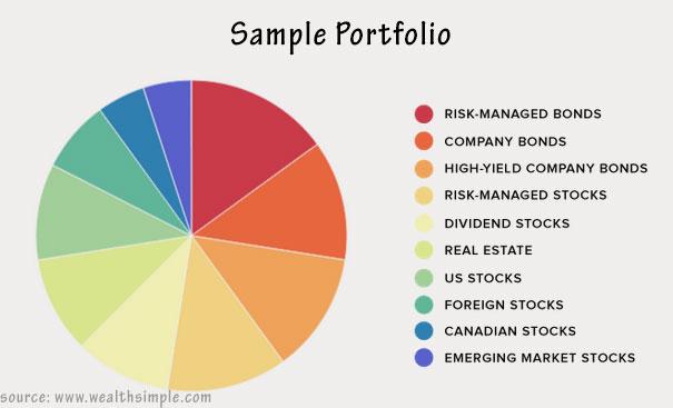14-12-wealthsimple