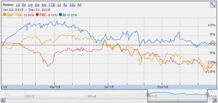 16-02-tmc-ai-performance-vs-tsx