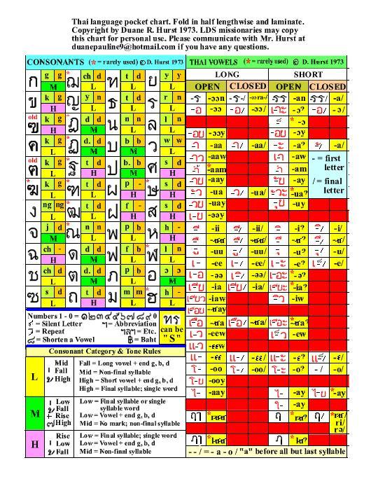 Language Identification Thai Script - thai alphabet chart