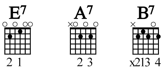 a7 guitar chord lesson for beginners