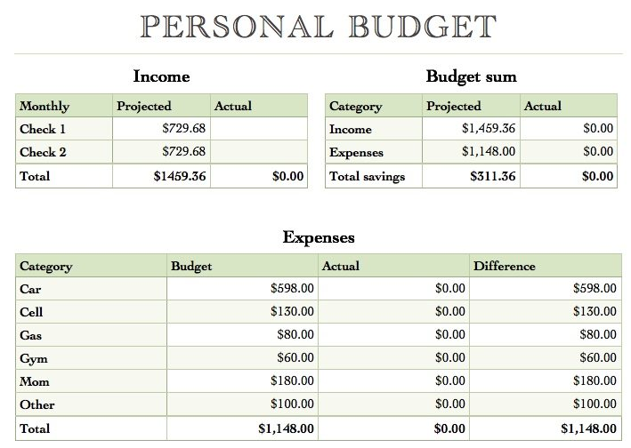 Numbers Yearly Budget Template Free iWork Templates - Basic Personal Budget