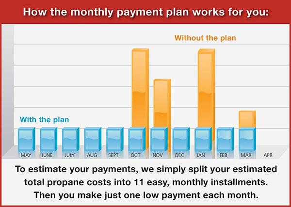 Budget Plan Freeman Gas - monthly budget estimator