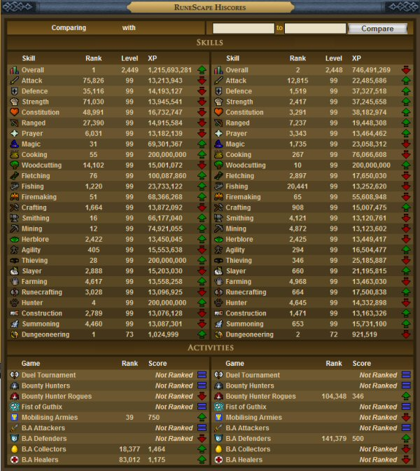 Runescape High Scores