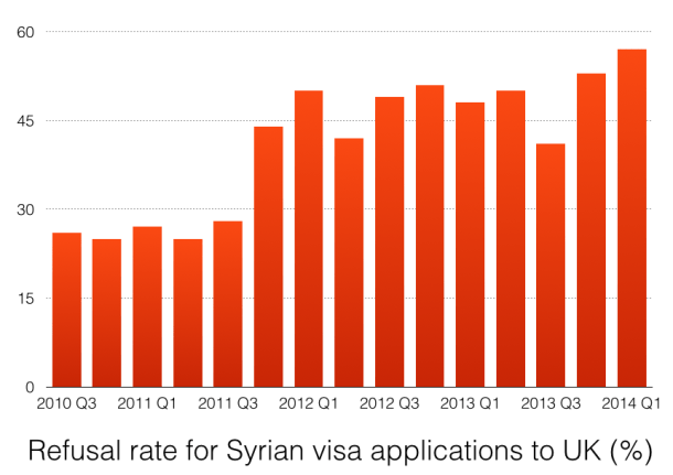 Syrian visa refusal rate chart